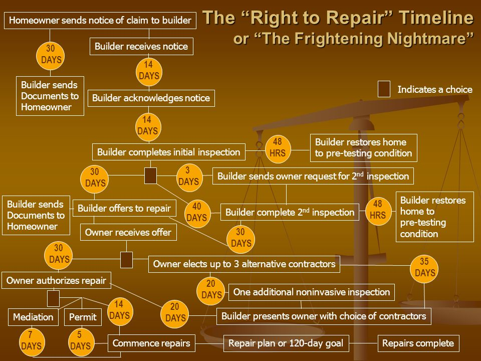The Right to Repair Timeline or The Frightening Nightmare Homeowner sends notice of claim to builder Builder receives notice 30 DAYS 14 DAYS Builder acknowledges notice Builder sends Documents to Homeowner 14 DAYS Builder completes initial inspection Builder restores home to pre-testing condition 48 HRS Indicates a choice Builder sends Documents to Homeowner Builder offers to repair Owner receives offer Owner authorizes repair MediationPermit Commence repairs Repair plan or 120-day goalRepairs complete 30 DAYS 30 DAYS 14 DAYS 7 DAYS 5 DAYS 3 DAYS 40 DAYS Builder sends owner request for 2 nd inspection Builder complete 2 nd inspection 48 HRS Builder restores home to pre-testing condition 30 DAYS Owner elects up to 3 alternative contractors 20 DAYS 35 DAYS One additional noninvasive inspection Builder presents owner with choice of contractors 20 DAYS