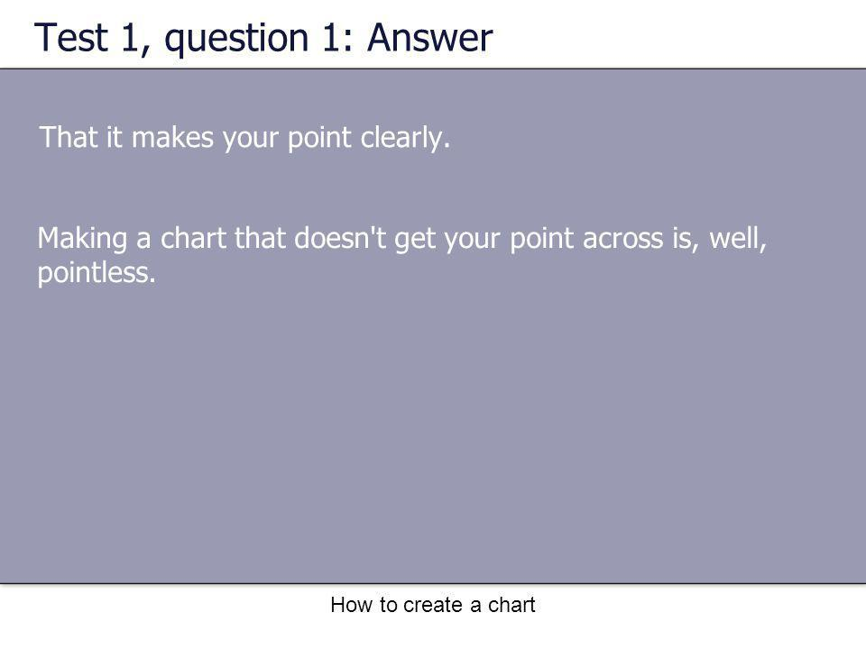 How to create a chart Test 1, question 1: Answer That it makes your point clearly.