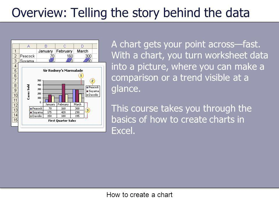 How to create a chart Course goals Create a chart using the Chart Wizard.