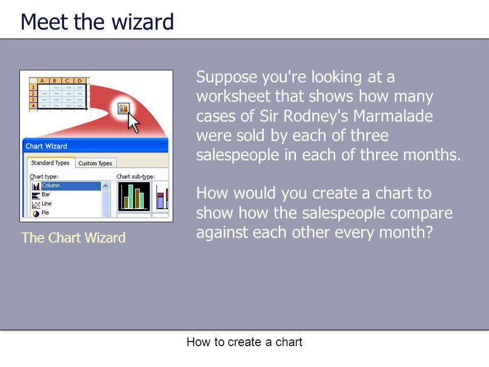 How to create a chart Add titles It s a good idea to add descriptive titles to your chart so that readers don t have to guess what the chart s about.