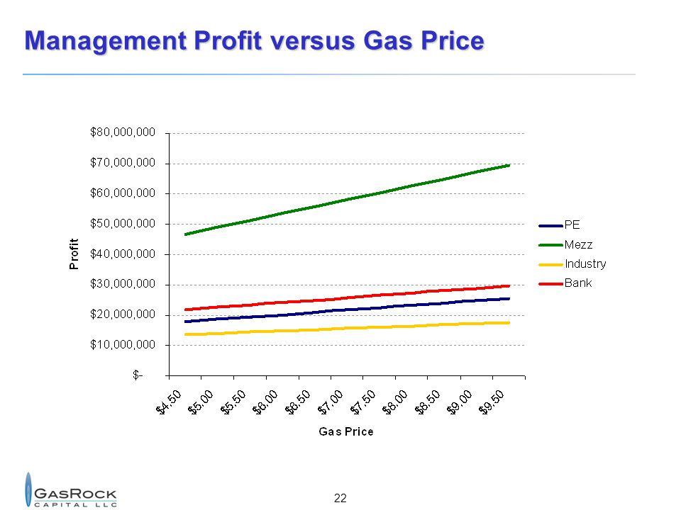 22 Management Profit versus Gas Price