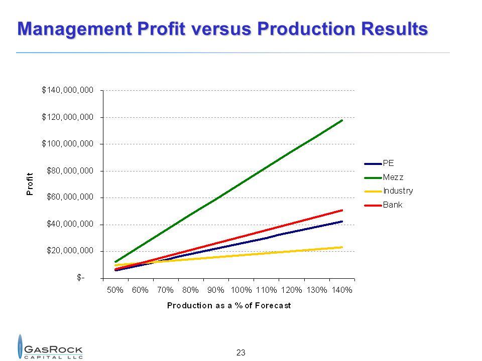23 Management Profit versus Production Results