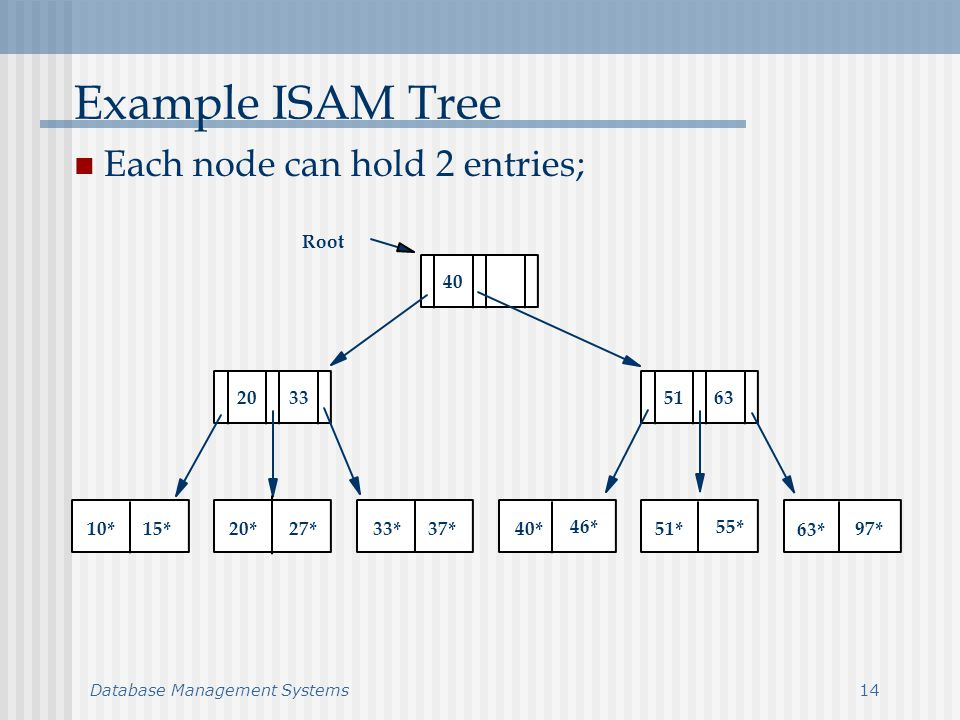 Database Management Systems14 Example ISAM Tree Each node can hold 2 entries; 10*15*20*27*33*37*40* 46* 51* 55* 63* 97* Root