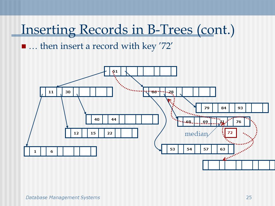 Database Management Systems25 Inserting Records in B-Trees (cont.) … then insert a record with key 72 7866 51 3011 4440 151222 847993 696871 76 545357 63 61 72 median