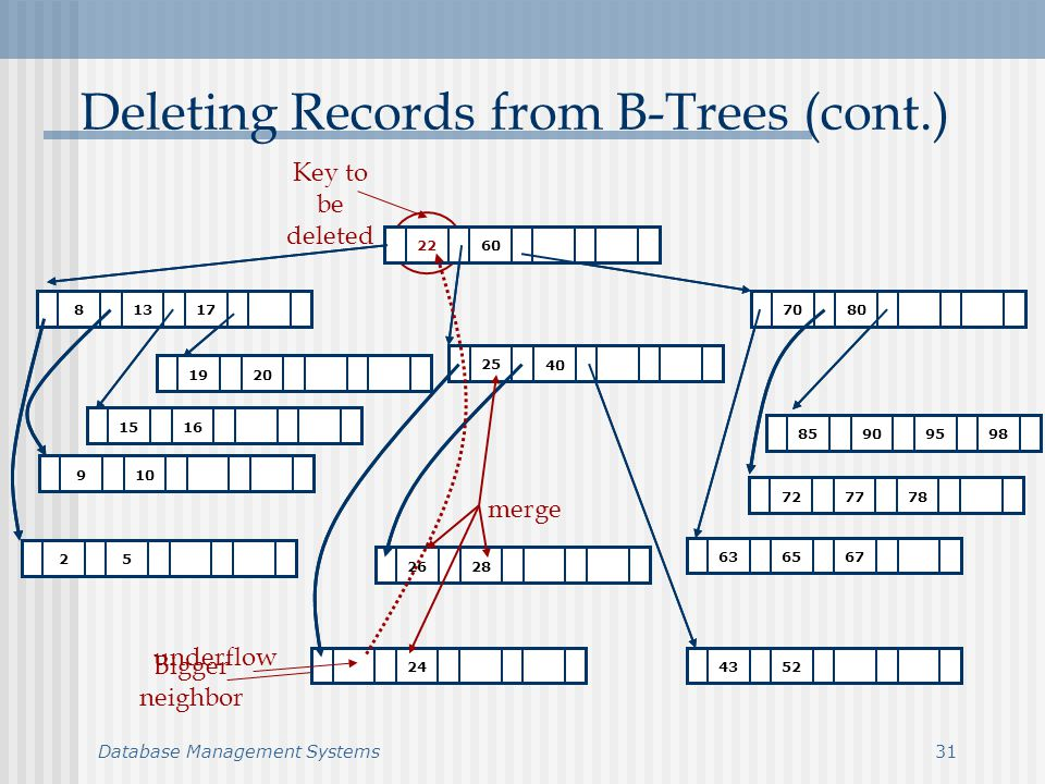 Database Management Systems Deleting Records from B-Trees (cont.) Key to be deleted Bigger neighbor underflow merge
