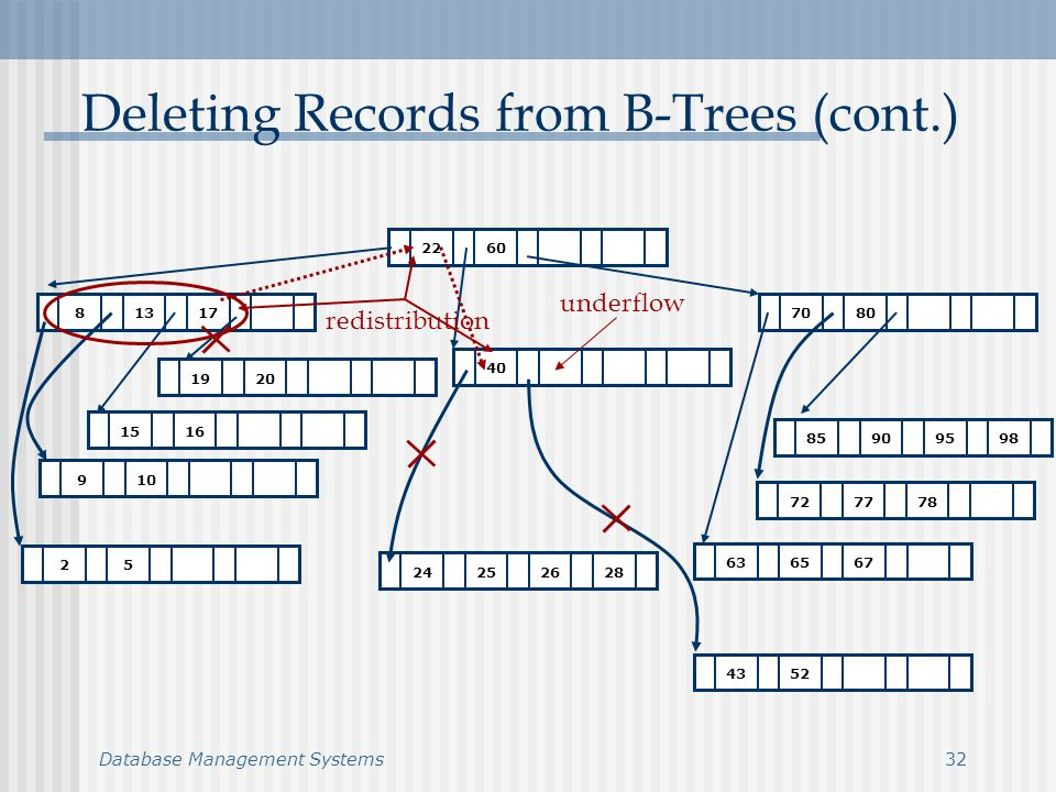Database Management Systems32 Deleting Records from B-Trees (cont.) redistribution underflow