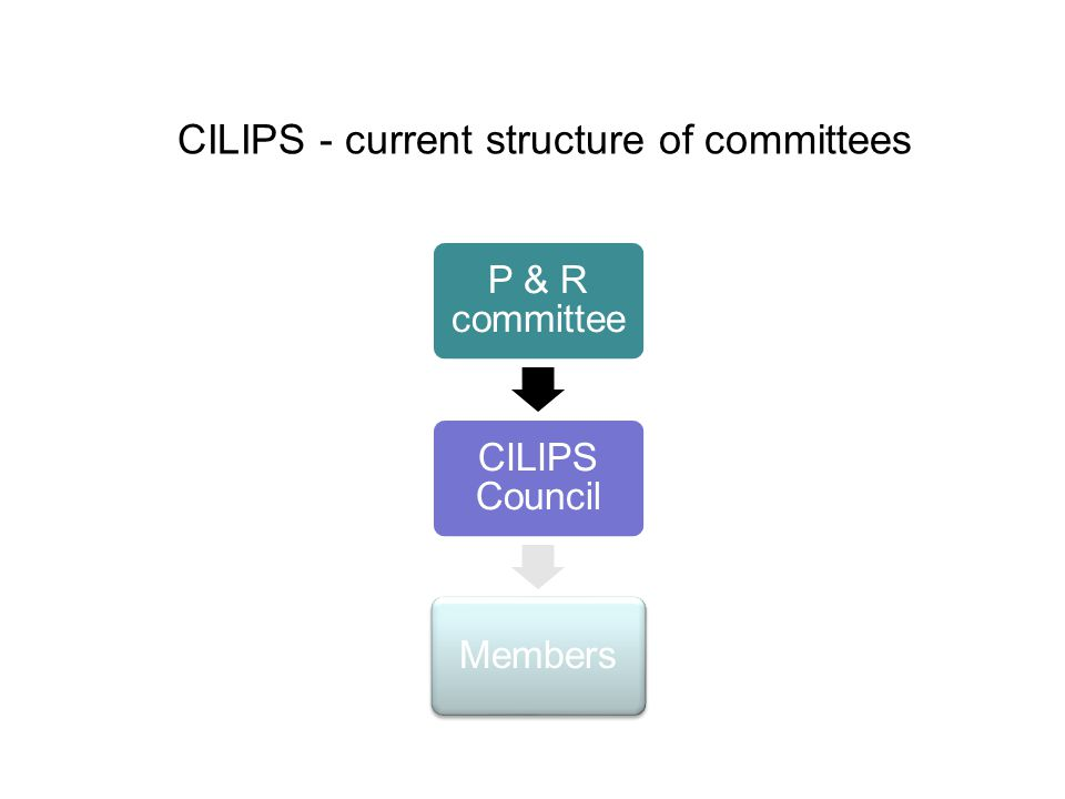 CILIPS - current structure of committees P & R committee CILIPS Council Members