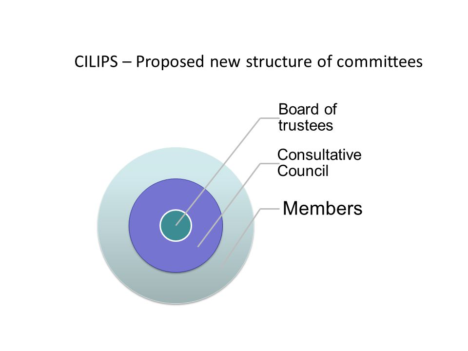 Board of trustees Consultative Council Members CILIPS – Proposed new structure of committees