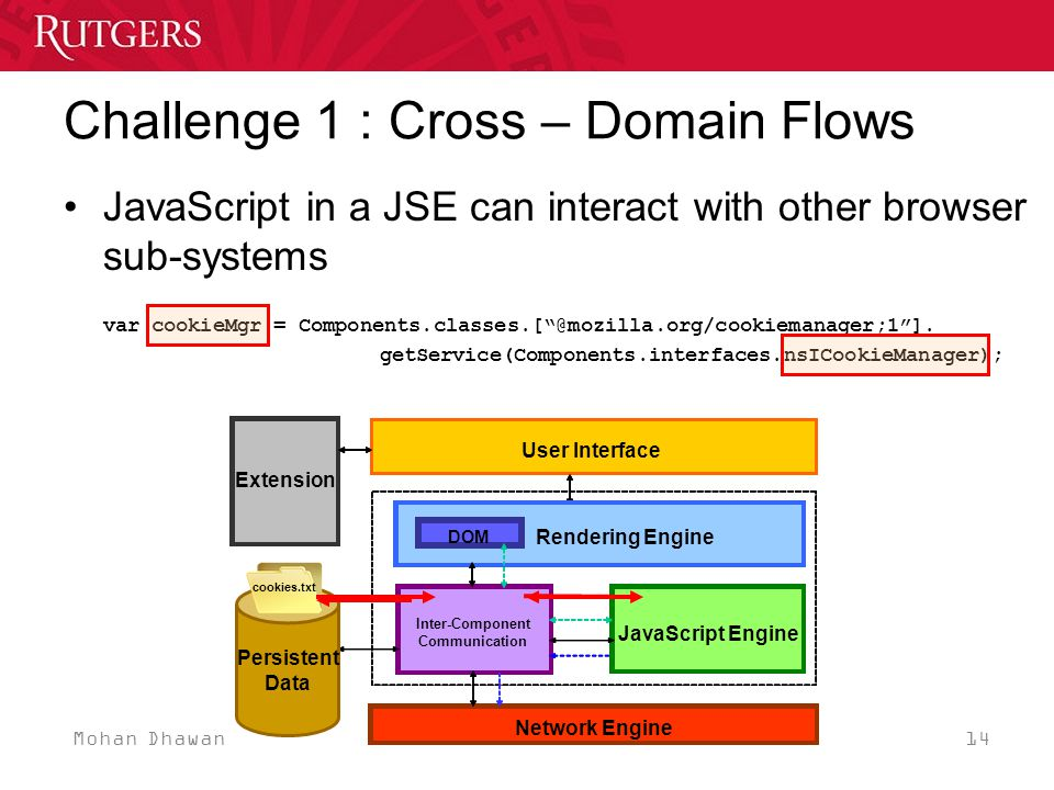 Mohan Dhawan 14 Challenge 1 : Cross – Domain Flows Necko User Interface XPConnect XPCOM DOM Network Engine User Interface Extension Rendering Engine Inter-Component Communication JavaScript Engine DOM Persistent Data JavaScript in a JSE can interact with other browser sub-systems var cookieMgr =