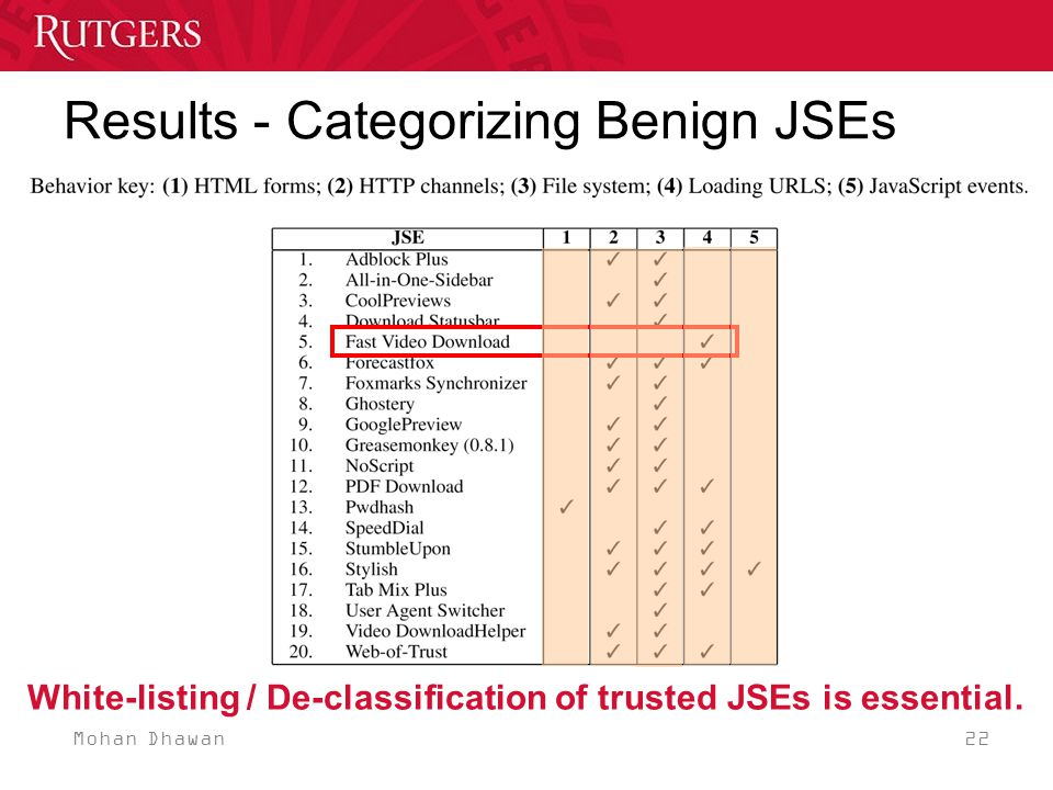 Mohan Dhawan 22 Results - Categorizing Benign JSEs White-listing / De-classification of trusted JSEs is essential.
