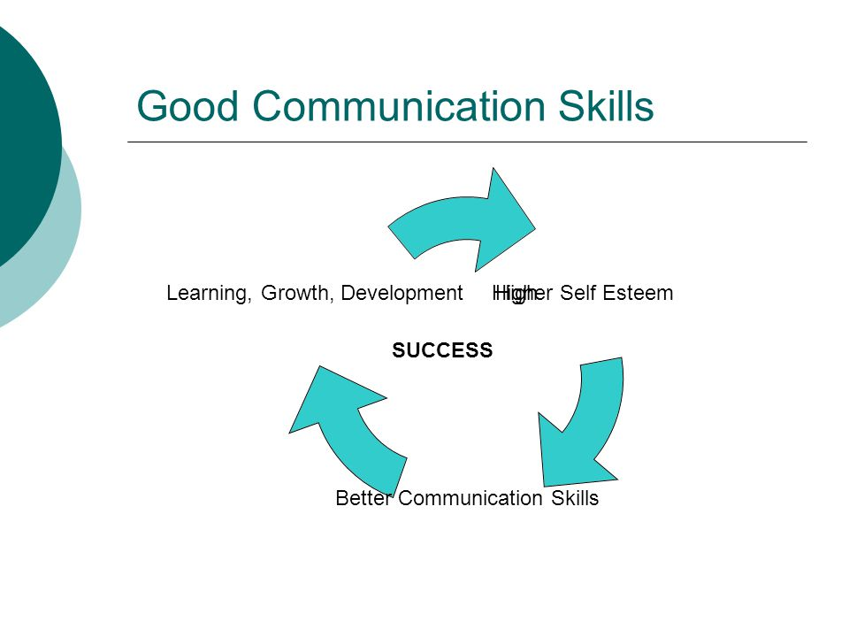 Good Communication Skills SUCCESS