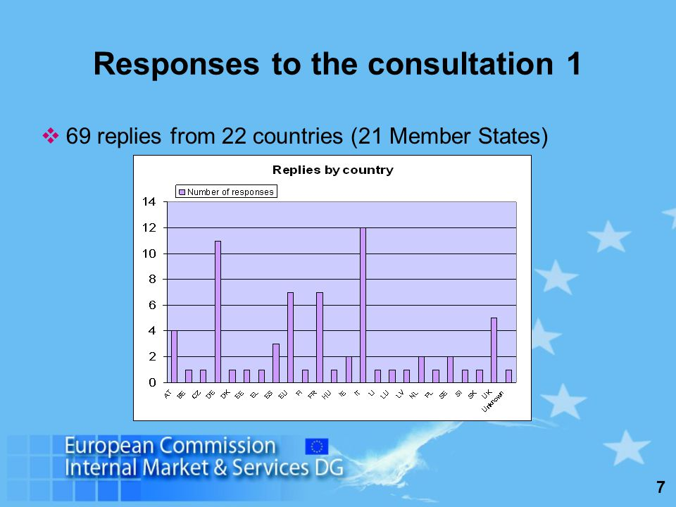 7 Responses to the consultation 1 69 replies from 22 countries (21 Member States)