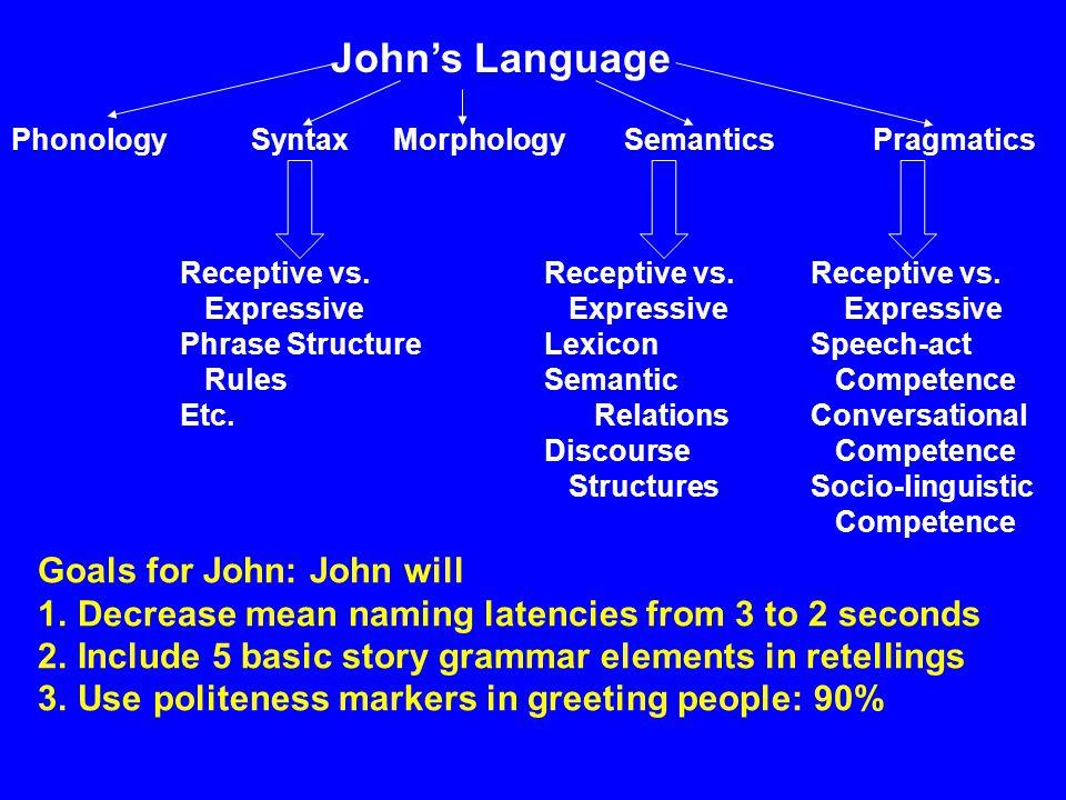 Johns Language PhonologyMorphologySyntaxSemanticsPragmatics Receptive vs.