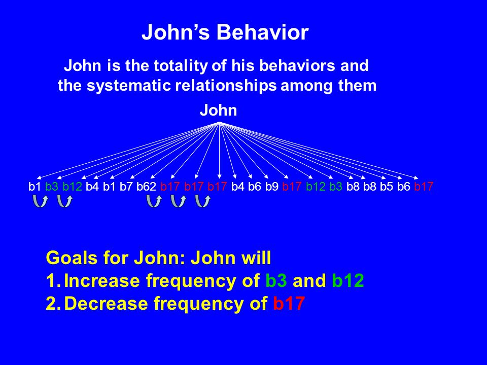 Johns Behavior John b1 b3 b12 b4 b1 b7 b62 b17 b17 b17 b4 b6 b9 b17 b12 b3 b8 b8 b5 b6 b17 Goals for John: John will 1.Increase frequency of b3 and b1