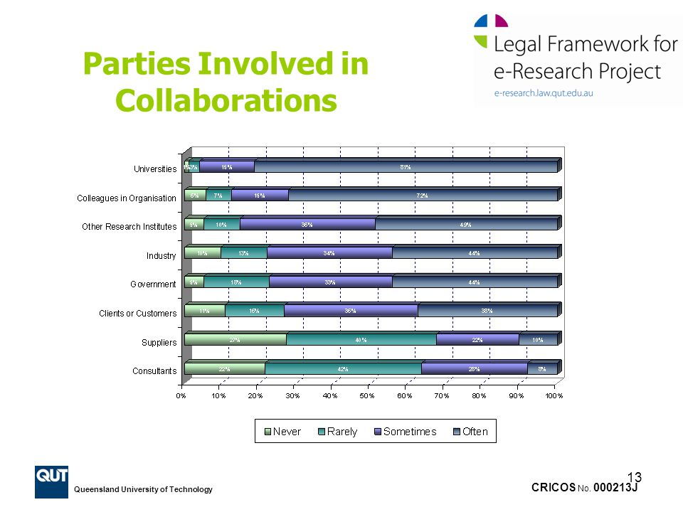 CRICOS No. 000213J Queensland University of Technology 13 Parties Involved in Collaborations