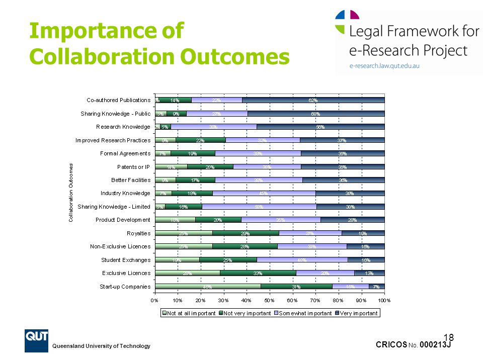 CRICOS No. 000213J Queensland University of Technology 18 Importance of Collaboration Outcomes