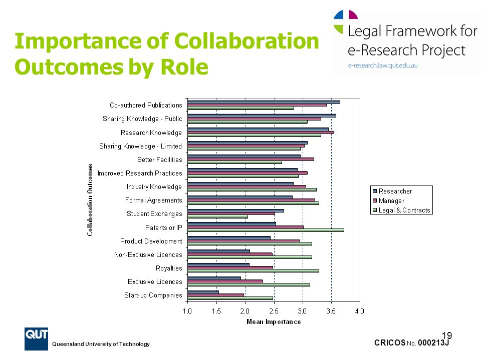CRICOS No. 000213J Queensland University of Technology 19 Importance of Collaboration Outcomes by Role