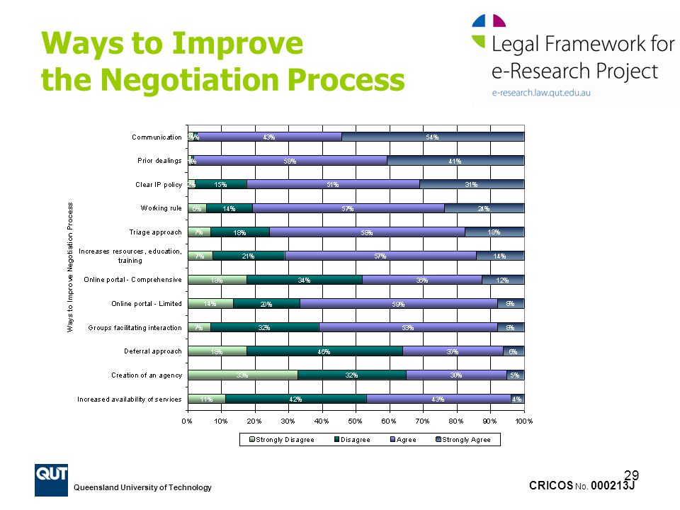 CRICOS No. 000213J Queensland University of Technology 29 Ways to Improve the Negotiation Process