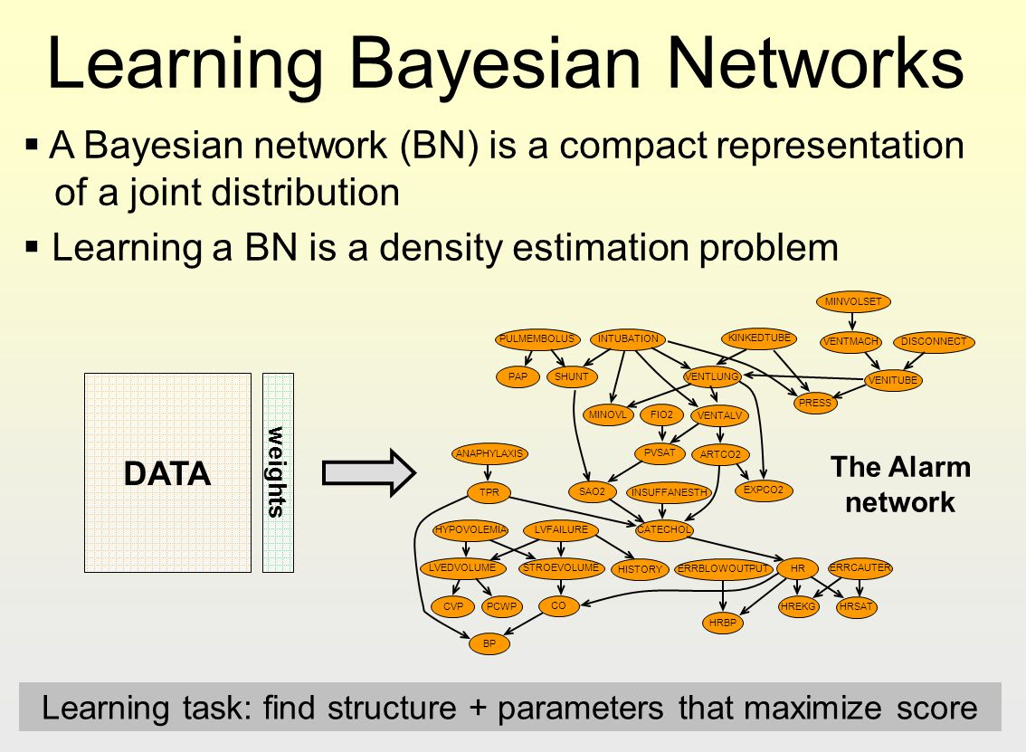 Learning Bayesian Networks A Bayesian network (BN) is a compact representation of a joint distribution Learning a BN is a density estimation problem P