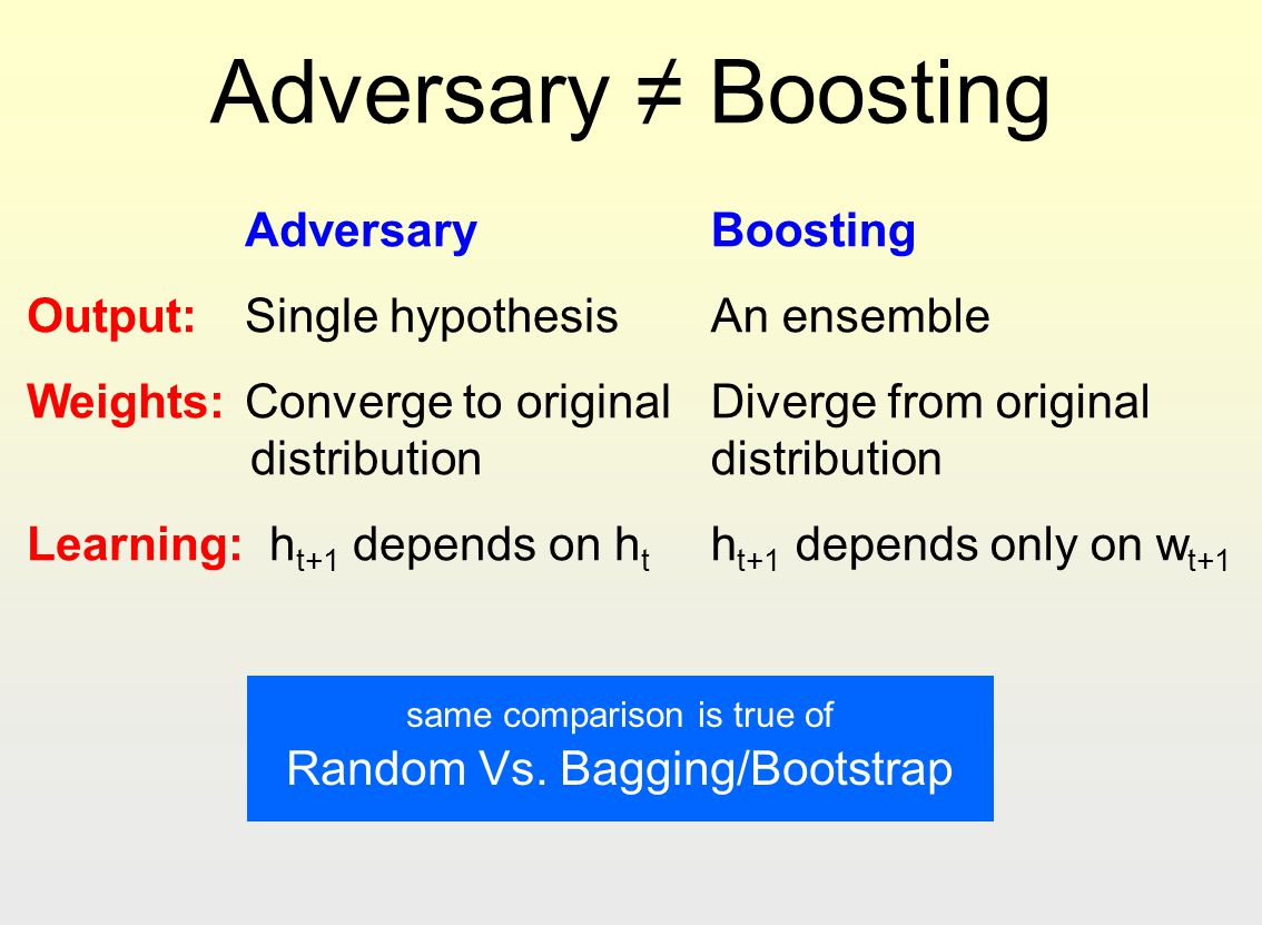 Adversary Boosting Adversary Output: Single hypothesis Weights: Converge to original distribution Learning: h t+1 depends on h t Boosting An ensemble