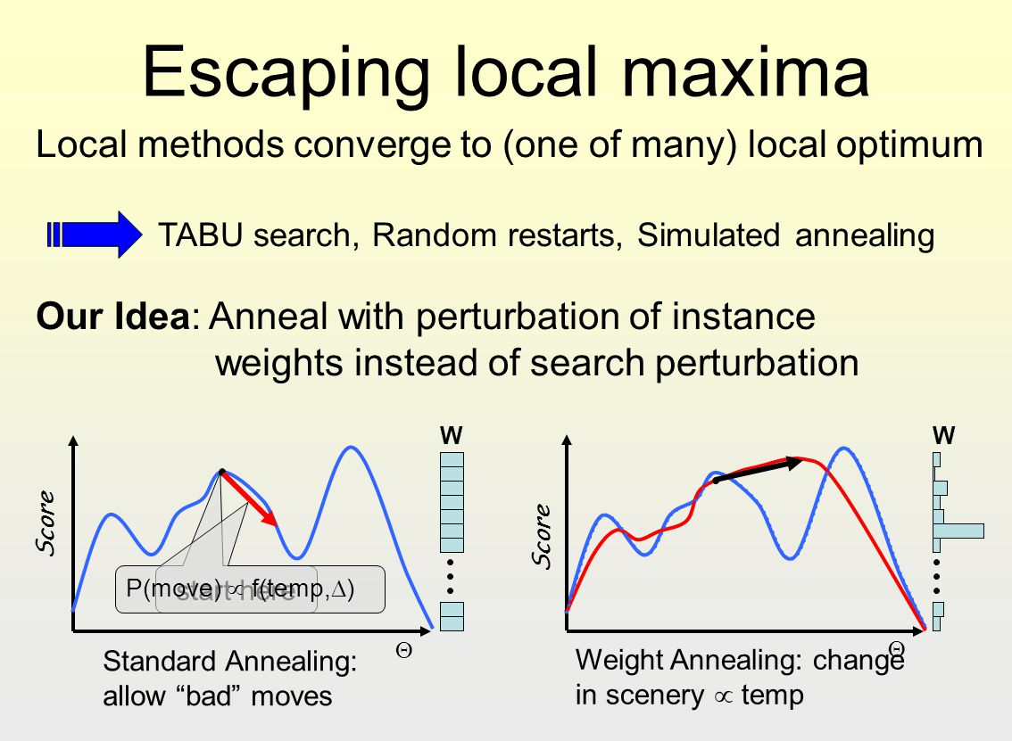 Escaping local maxima Our Idea: Anneal with perturbation of instance weights instead of search perturbation Local methods converge to (one of many) lo