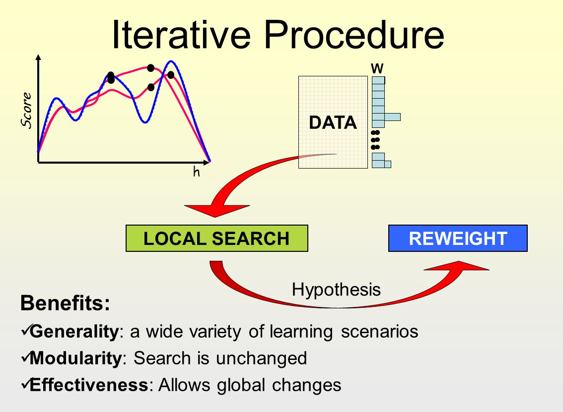 Iterative Procedure LOCAL SEARCH REWEIGHT h Score Hypothesis W DATA Benefits: Generality: a wide variety of learning scenarios Modularity: Search is u