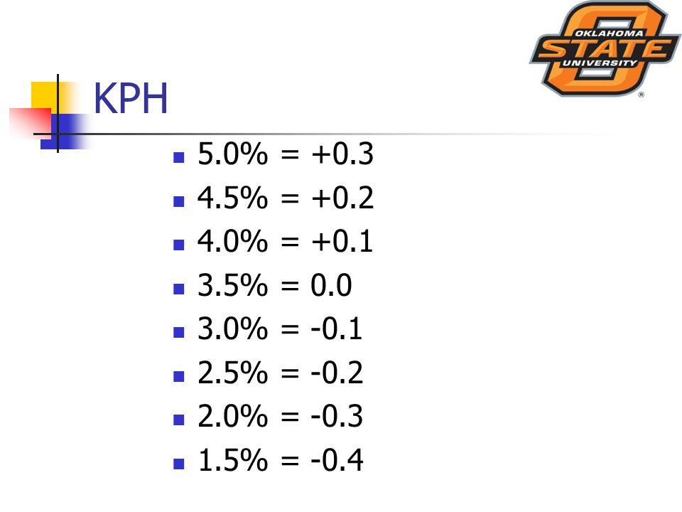 KPH 5.0% = +0.3 4.5% = +0.2 4.0% = +0.1 3.5% = 0.0 3.0% = -0.1 2.5% = -0.2 2.0% = -0.3 1.5% = -0.4