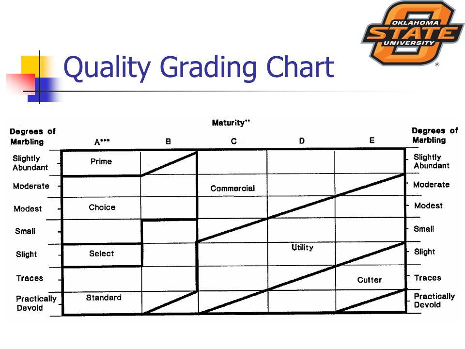 Quality Grading Chart