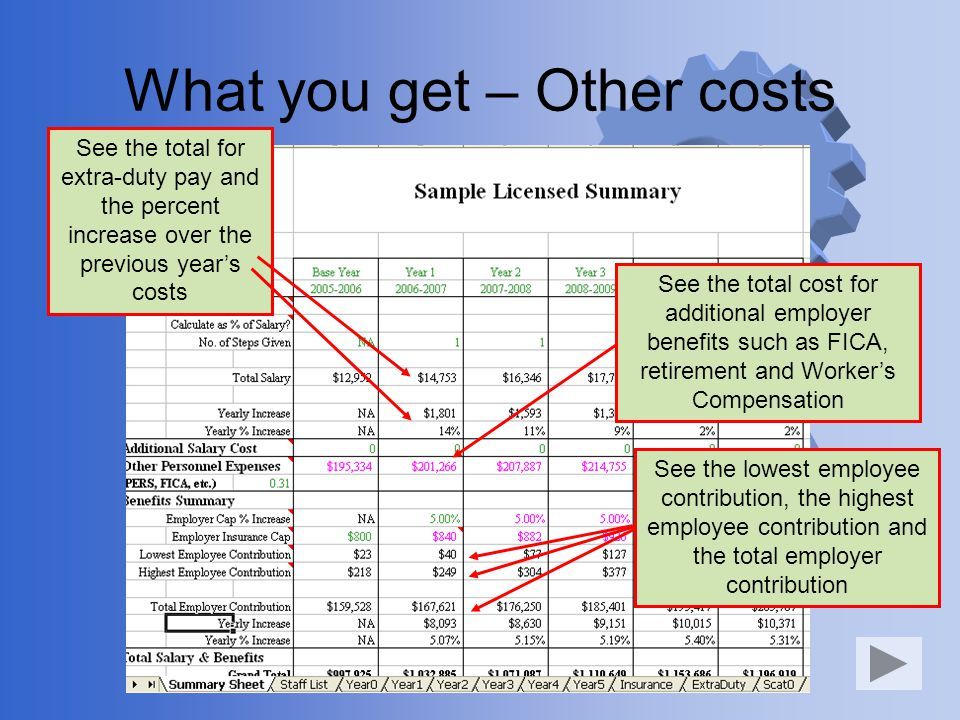 What you get – Other costs See the total for extra-duty pay and the percent increase over the previous years costs See the total cost for additional employer benefits such as FICA, retirement and Workers Compensation See the lowest employee contribution, the highest employee contribution and the total employer contribution