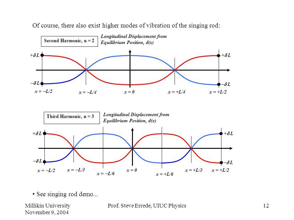 Millikin University November 9, 2004 Prof. Steve Errede, UIUC Physics11 Decay of Fundamental Mode of Singing Rod:
