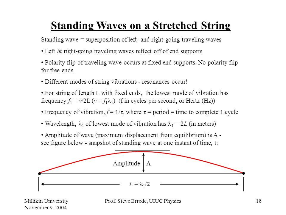 Millikin University November 9, 2004 Prof. Steve Errede, UIUC Physics17 Square Wave: Brighter Sounding – has the most harmonics! Asymmetrical Sawtooth