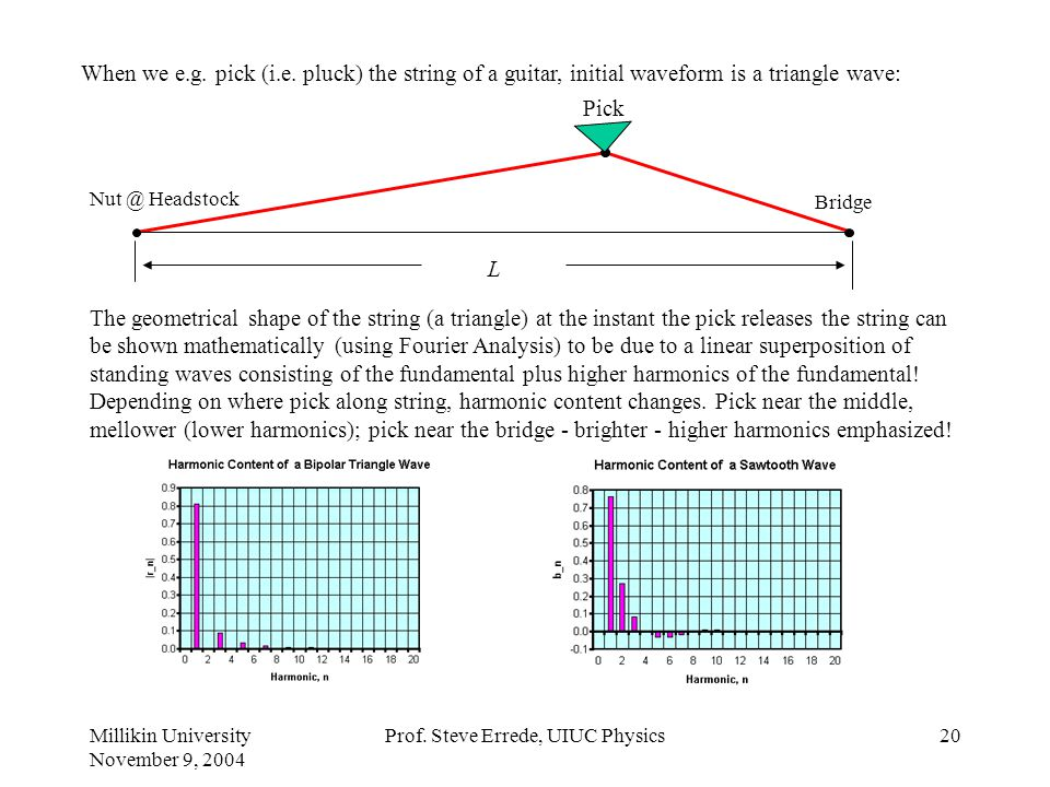 Millikin University November 9, 2004 Prof. Steve Errede, UIUC Physics19 String can also vibrate with higher modes: Second mode of vibration of standin