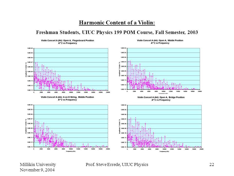Millikin University November 9, 2004 Prof. Steve Errede, UIUC Physics21 Vibrational Modes of a Violin