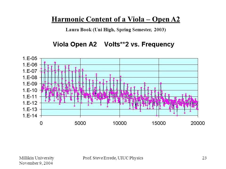 Millikin University November 9, 2004 Prof. Steve Errede, UIUC Physics22 Harmonic Content of a Violin: Freshman Students, UIUC Physics 199 POM Course,