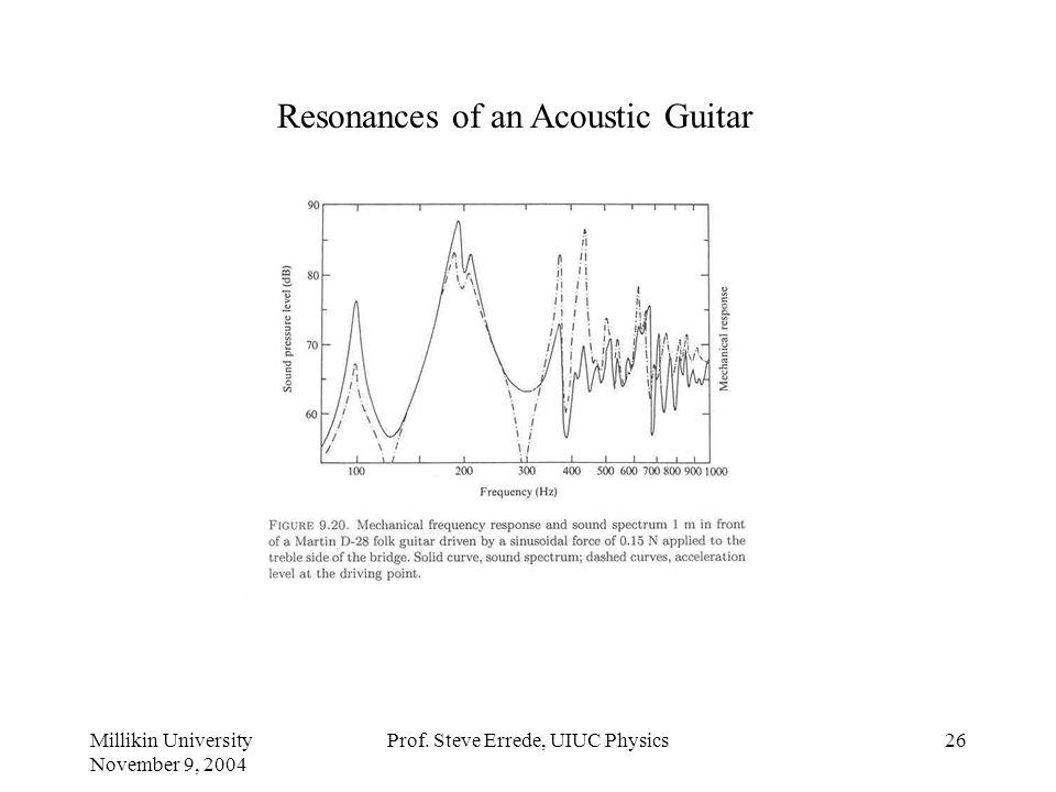 Millikin University November 9, 2004 Prof. Steve Errede, UIUC Physics25 Vibrational Modes of an Acoustic Guitar