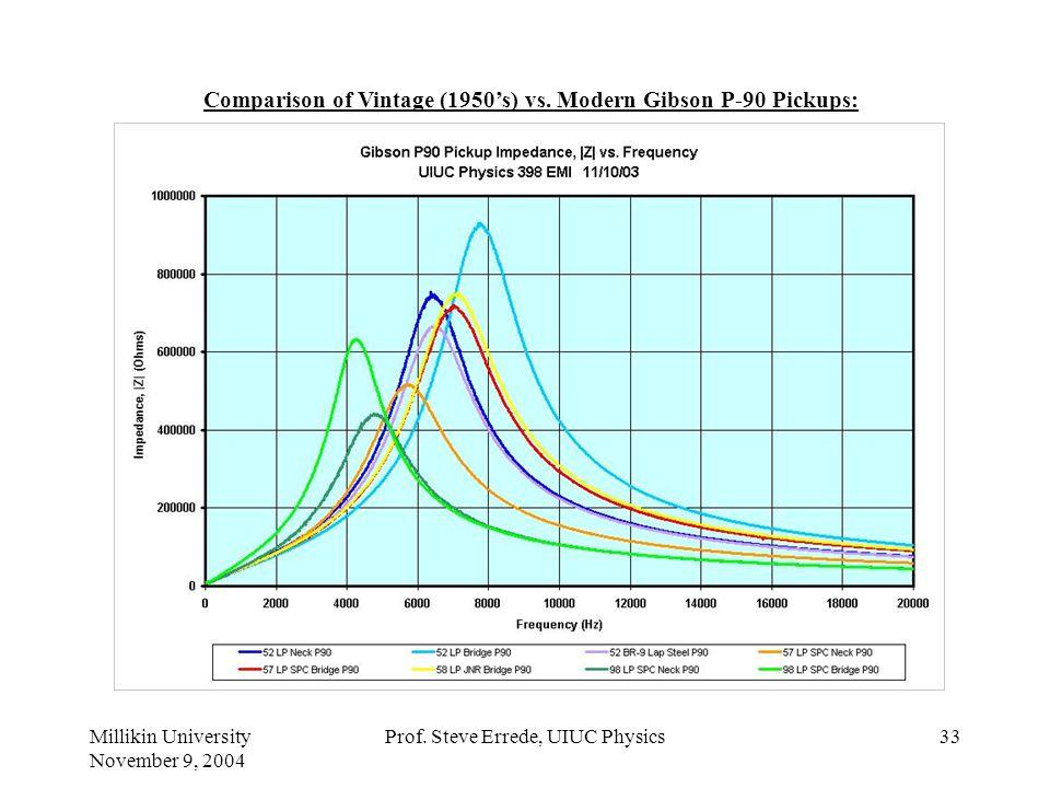 Millikin University November 9, 2004 Prof. Steve Errede, UIUC Physics32 Comparison of Vintage (1954s) vs. Modern Fender Stratocaster Pickups: