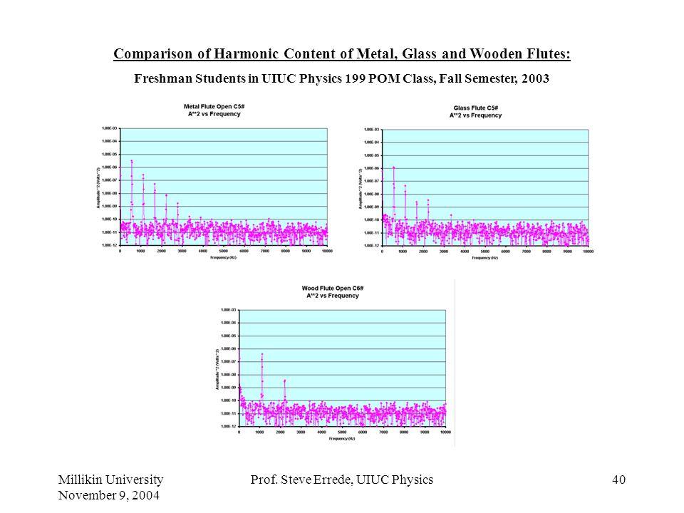 Millikin University November 9, 2004 Prof. Steve Errede, UIUC Physics39 Harmonic Content of a Trombone: Freshman Students in UIUC Physics 199 POM Clas