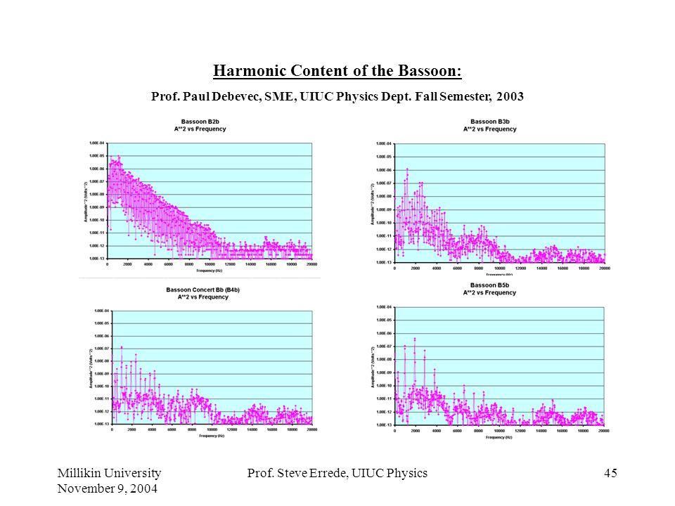 Millikin University November 9, 2004 Prof. Steve Errede, UIUC Physics44 Harmonic Content of an Alto Sax: Freshman Students in UIUC Physics 199 POM Cla