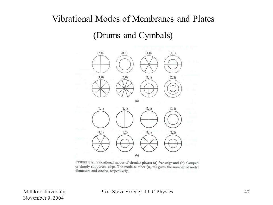 Millikin University November 9, 2004 Prof. Steve Errede, UIUC Physics46 Time-Dependence of the Harmonic Content of Marimba and Xylophone: Roxanne Moor