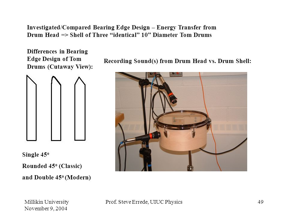 Millikin University November 9, 2004 Prof. Steve Errede, UIUC Physics48 Study/Comparison of Acoustic Properties of Tom Drums Eric Macaulay (Illinois W