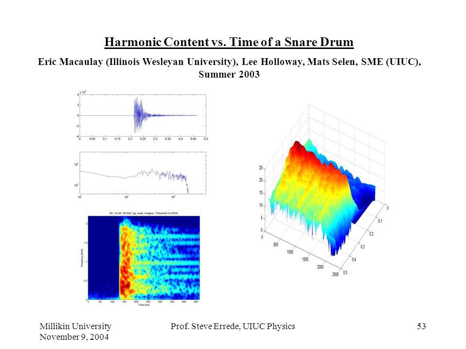 Millikin University November 9, 2004 Prof. Steve Errede, UIUC Physics52 Ratio of Initial Amplitude(s) of Drum Shell/Drum Head vs. Drum Head Tension. D