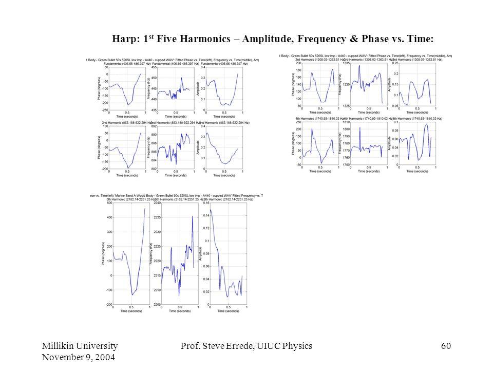 Millikin University November 9, 2004 Prof. Steve Errede, UIUC Physics59 Chicago-Style Harp: Paul Linden (Sean Costello) A-Harp A440