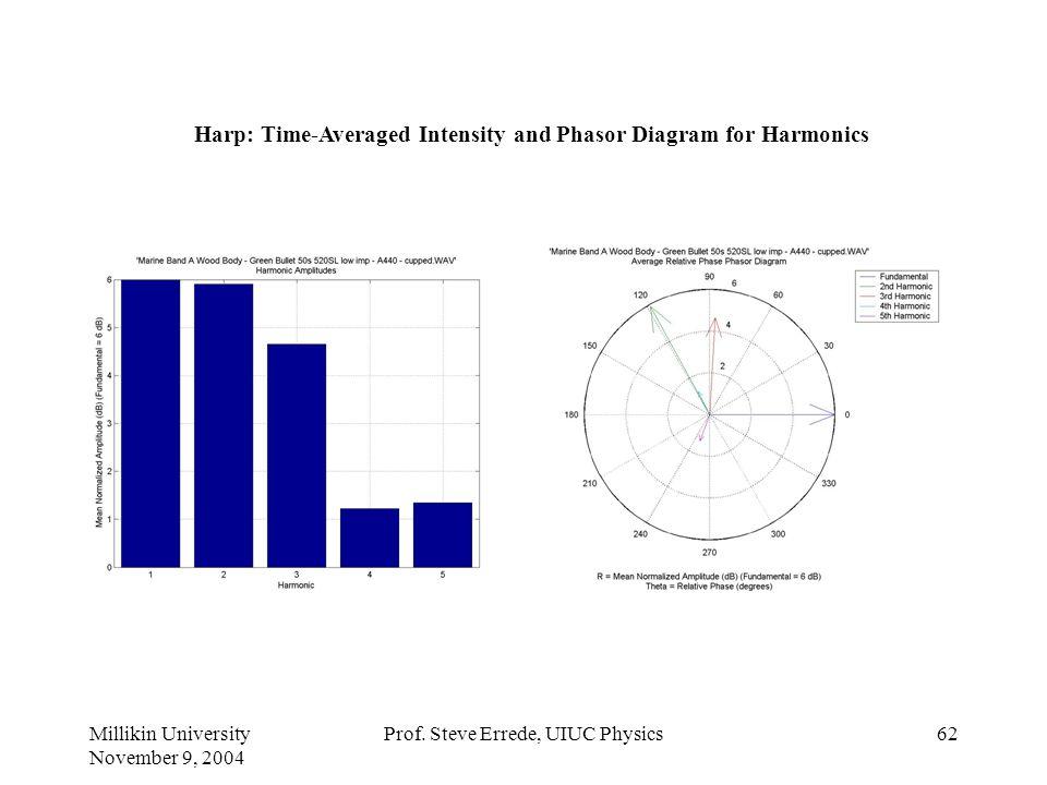 Millikin University November 9, 2004 Prof. Steve Errede, UIUC Physics61 Harp – Aggregate Plots of Amplitude, Frequency & Phase vs. Time: