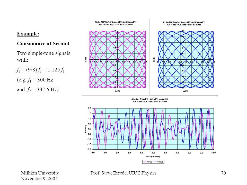 Millikin University November 9, 2004 Prof. Steve Errede, UIUC Physics69 Example: Consonance of Unison Two simple-tone signals with: f 2 = (1/1) f 1 =