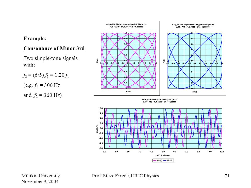 Millikin University November 9, 2004 Prof. Steve Errede, UIUC Physics70 Example: Consonance of Second Two simple-tone signals with: f 2 = (9/8) f 1 =