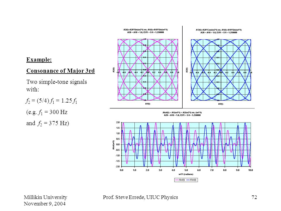 Millikin University November 9, 2004 Prof. Steve Errede, UIUC Physics71 Example: Consonance of Minor 3rd Two simple-tone signals with: f 2 = (6/5) f 1