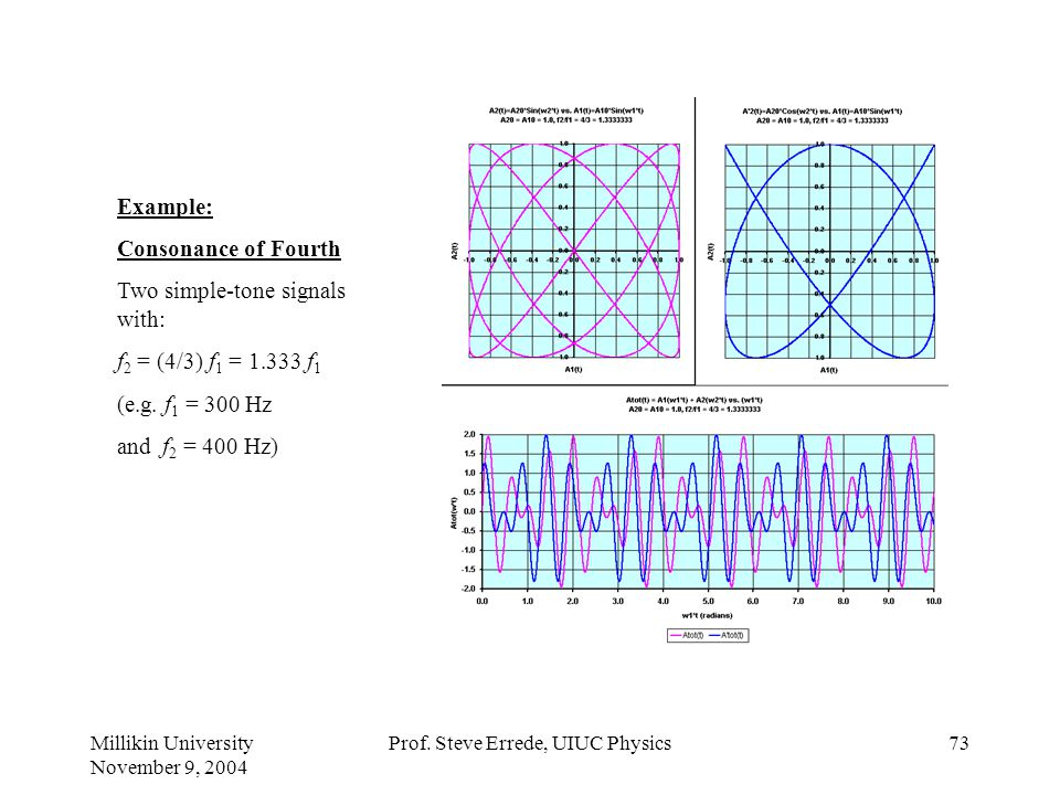 Millikin University November 9, 2004 Prof. Steve Errede, UIUC Physics72 Example: Consonance of Major 3rd Two simple-tone signals with: f 2 = (5/4) f 1