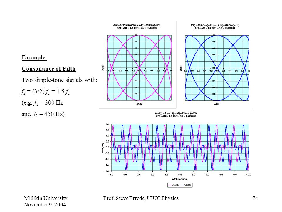 Millikin University November 9, 2004 Prof. Steve Errede, UIUC Physics73 Example: Consonance of Fourth Two simple-tone signals with: f 2 = (4/3) f 1 =