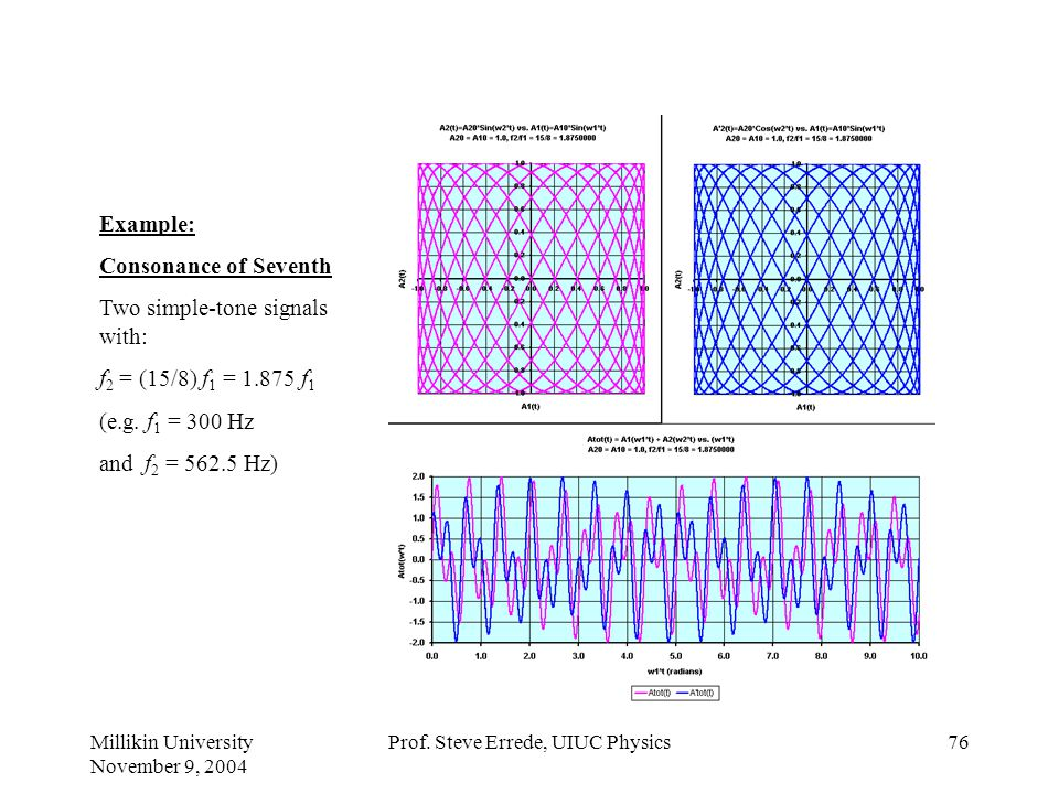 Millikin University November 9, 2004 Prof. Steve Errede, UIUC Physics75 Example: Consonance of Sixth Two simple-tone signals with: f 2 = (5/3) f 1 = 1