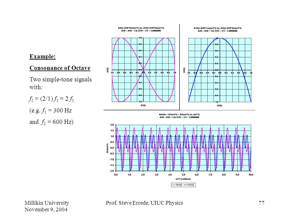 Millikin University November 9, 2004 Prof. Steve Errede, UIUC Physics76 Example: Consonance of Seventh Two simple-tone signals with: f 2 = (15/8) f 1
